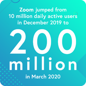 Zoom jumped from 10 million daily active users in December 2019 to 200 million in March 2020